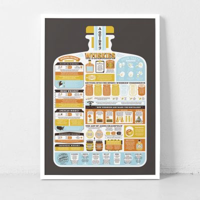Guide to Whiskies Print